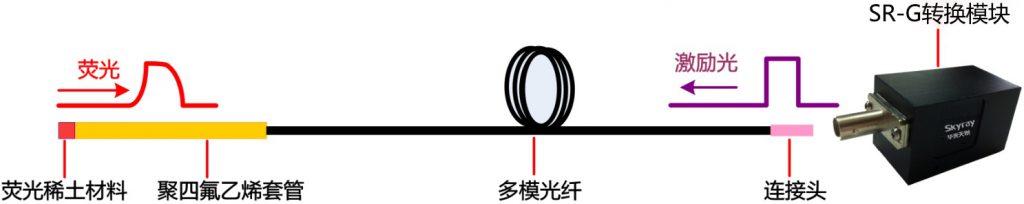 荧光光纤测温