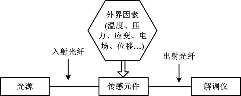 光纤传感器原理与分类