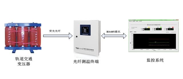 轨道交通光纤测温系统/光纤温控器解决方案
